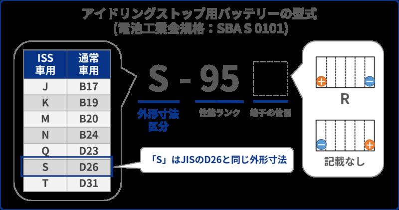 S-95の型式読み方説明図