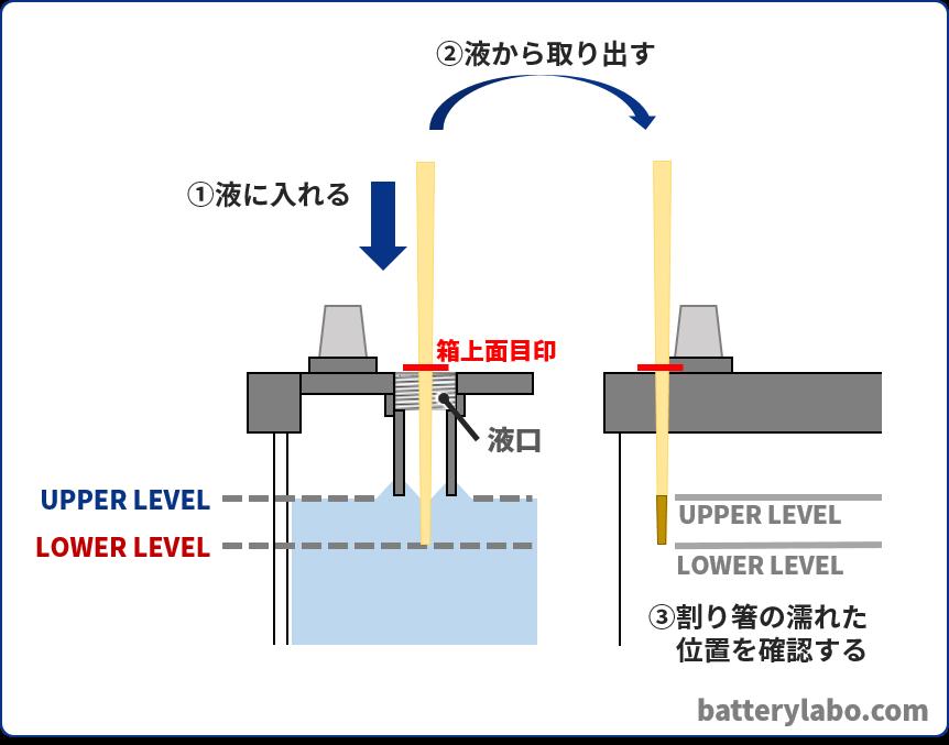 バッテリー液面補充時の確認方法4